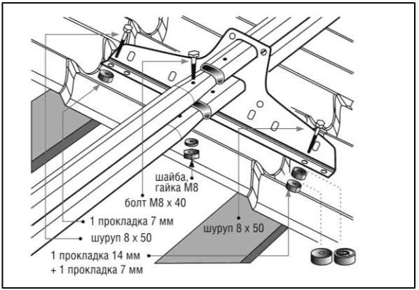 Как сделать снегорезы на крышу своими руками